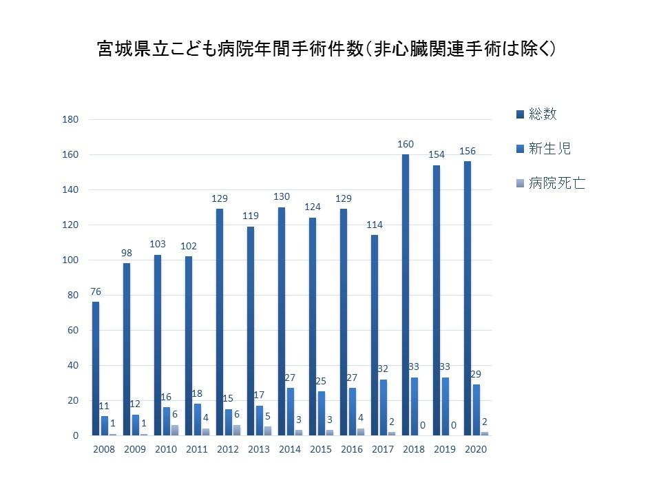 宮城こども病院手術実績年次推移(2020統計 (グラフ)