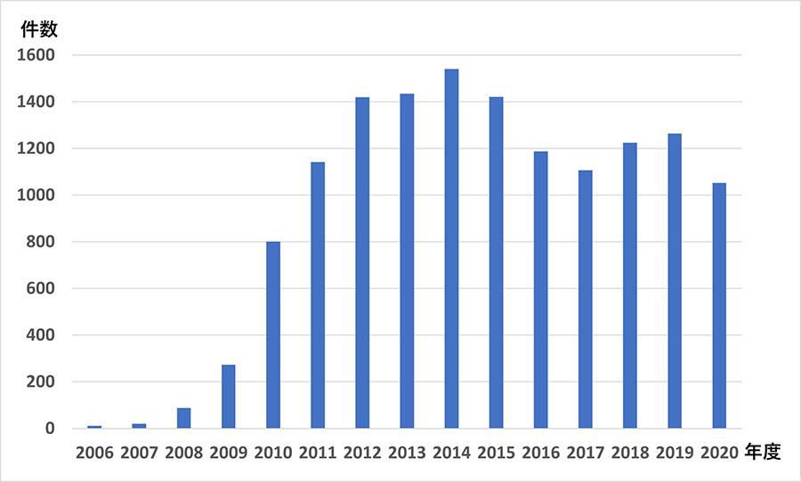 年度別食物経口負荷試験件数